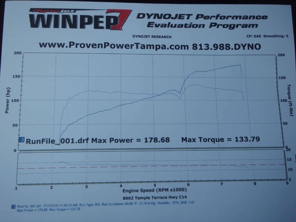 Dyno Chart